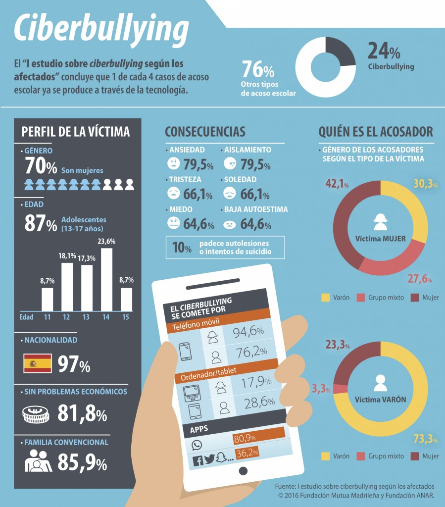 Infografía_ciberbullying-899x1024