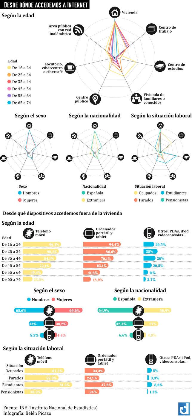 Tendencias-Internet-Grafico-Belen-Picazo_EDIIMA20131205_0757_5